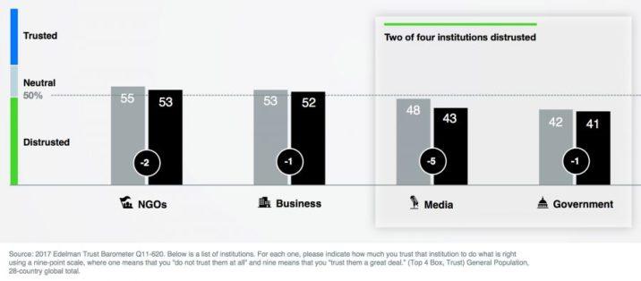 institutions trust edelman trust baromether