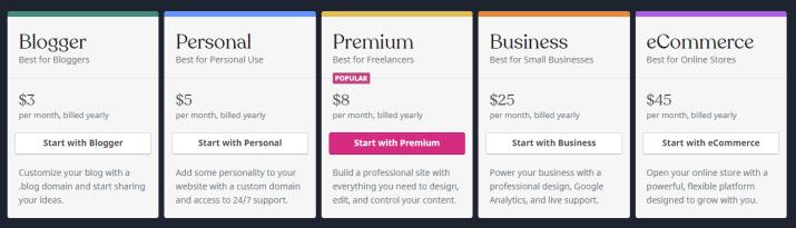 WordPress vs Blogger upgrade storage space