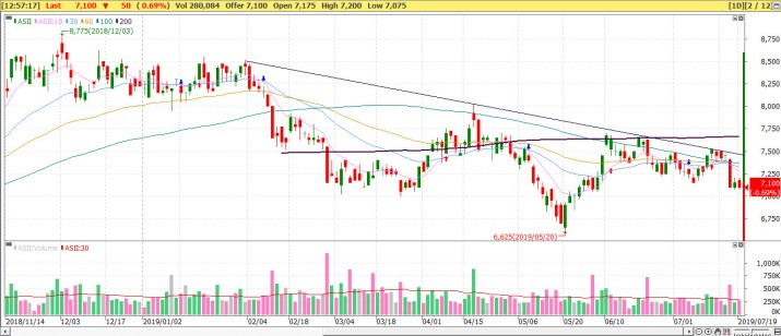 Chart ASII