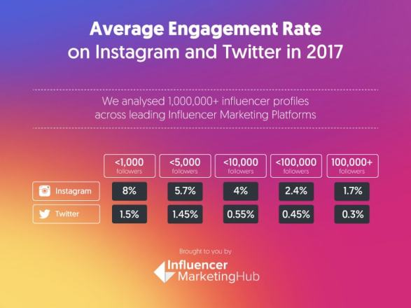 engagement influencer