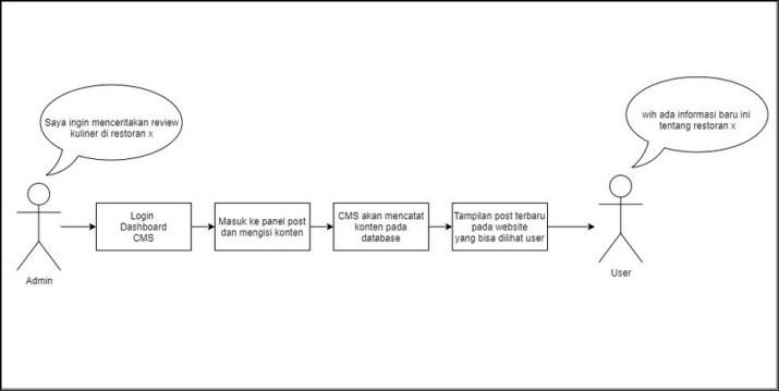 ilustrasi cara kerja CMS