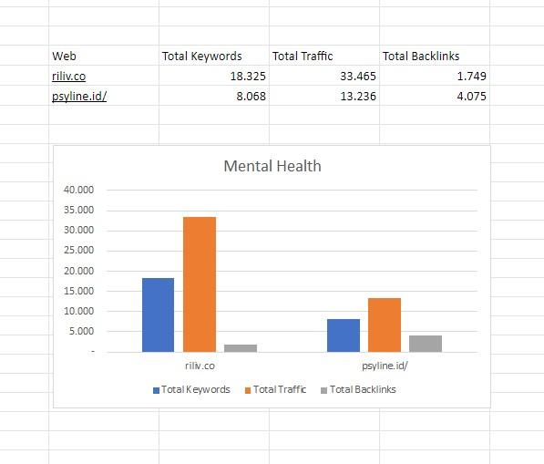 visualisasi data