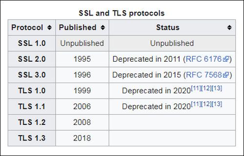 Apa itu SSL 01