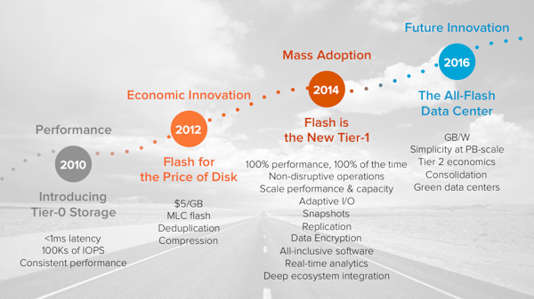 Flash Market Evolution 2014