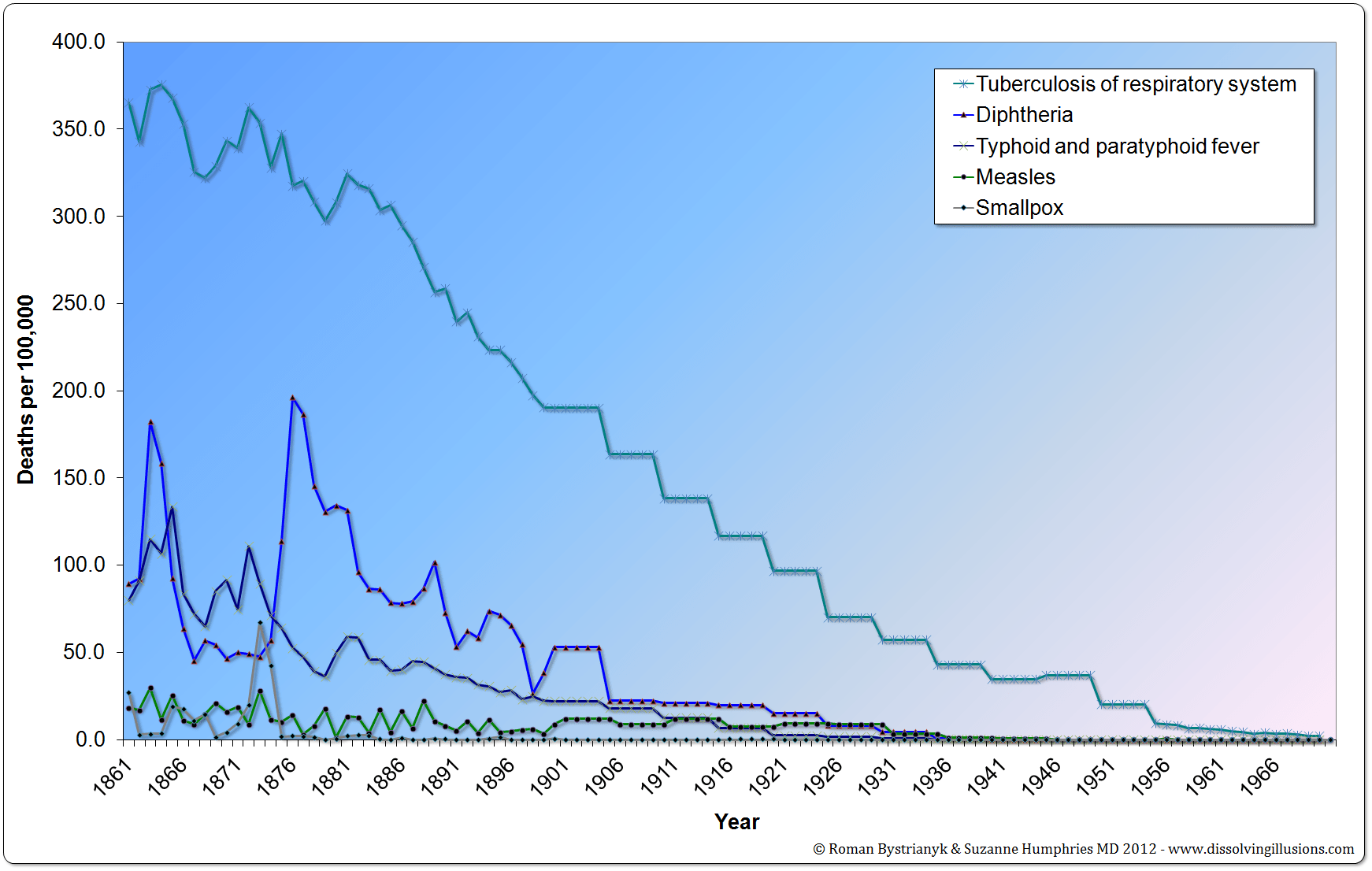 Massachusetts mortality rates 1861-1970 (there was no widespread use of a vaccine for typhoid)