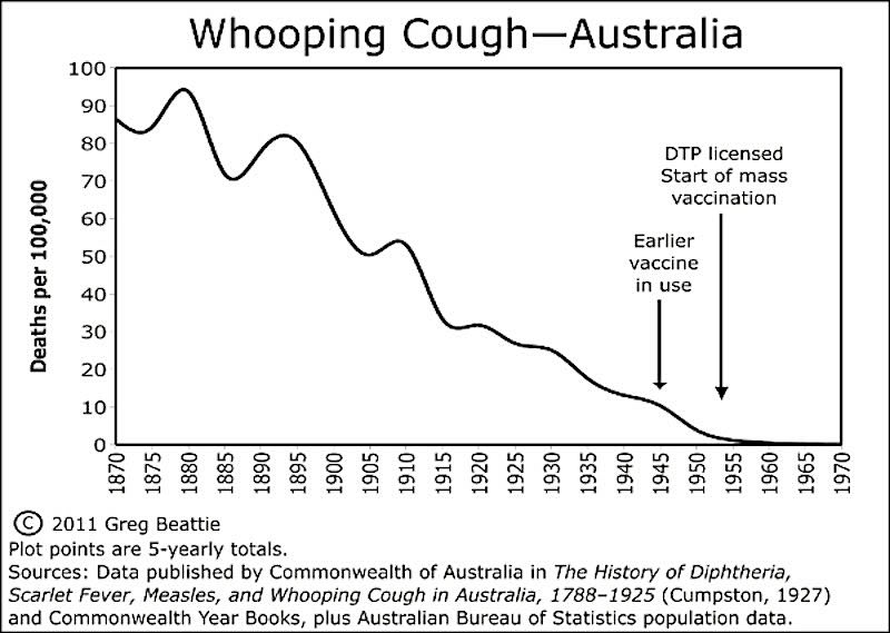 Whooping cough (pertussis) mortality Australia 1870 to 1970