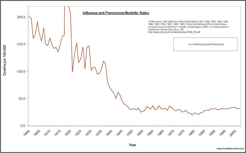 US influenza and pneumonia mortality rates 1900 to 2002, vaccination was introduced early 1970s