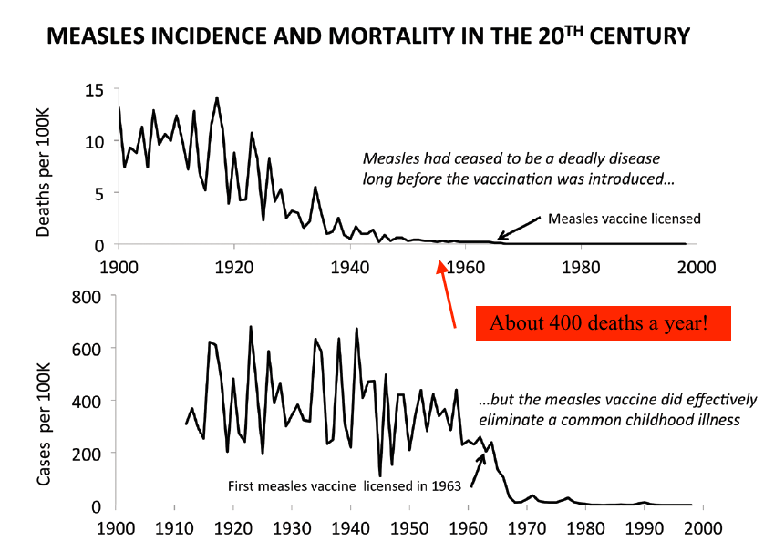Would you have guessed that about 400 to 500 people a year were still dying of measles each year in the United States when the first measles vaccine was introduced?
