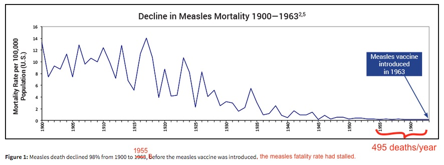 I fixed this graph from The Physicians for Informed Consent to more accurately represent measles mortality data in the pre-vaccine era.