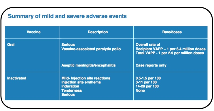 As this chart from the WHO shows, polio vaccines are very safe.