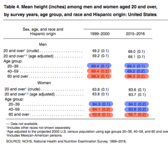 Since the first measles vaccines were introduced in the 1960s, the folks in red likely had measles, while those in blue were likely vaccinated. Why aren't the older folks taller because of their measles boost?