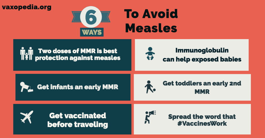Two doses of MMR are the best protection against measles.