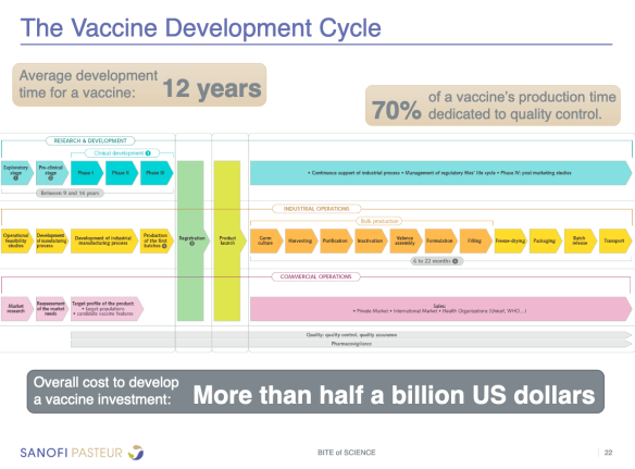 Vaccines In Development - VAXOPEDIA