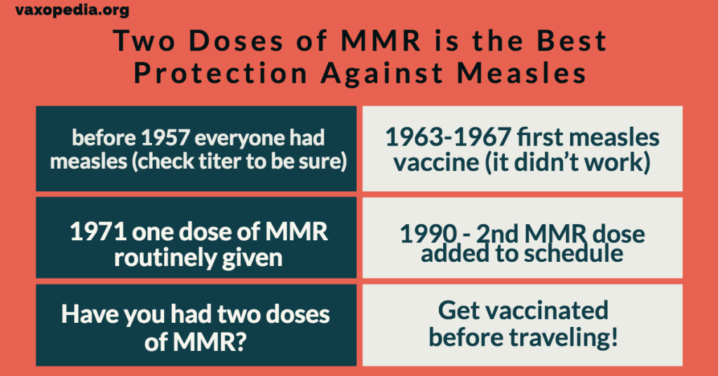 Two doses of the MMR vaccines are your best protection about measles, mumps, and rubella.