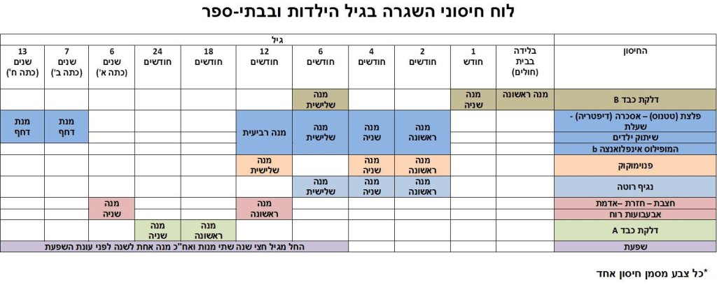 Vaccination schedule for children and adolescents in Israel.