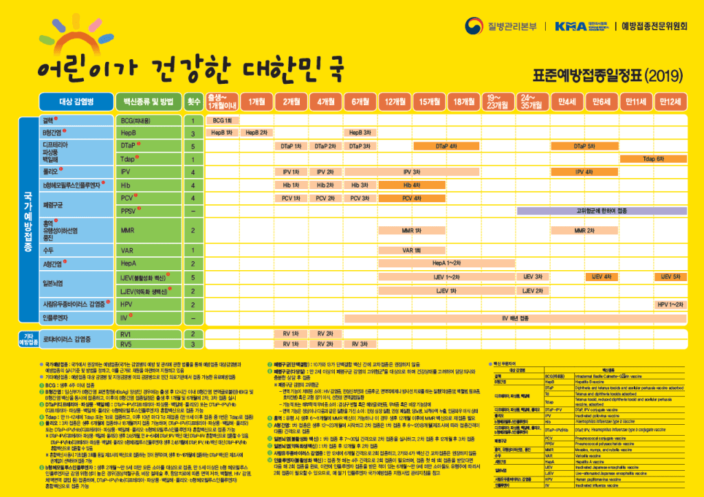 The 2019 Immunization Schedule for South Korea includes almost all of the US vaccines, plus BCG and Japanese encephalitis vaccines.