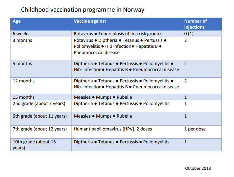 The Norwegian immunization program makes heavy use of combination vaccines.
