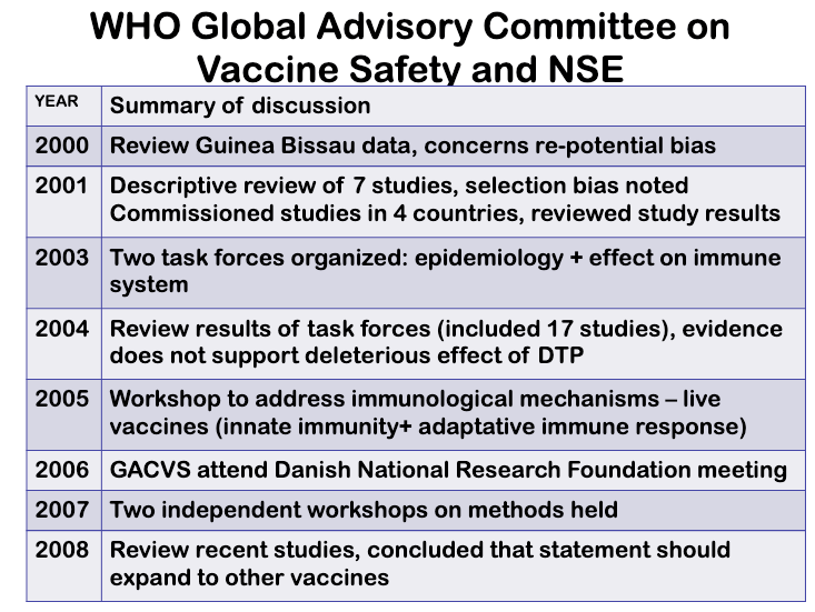 The WHO Global Advisory Committee on Vaccine Safety has been reviewing the evidence on non-specific effects of vaccines on mortality since Peter Aaby published his initial research.