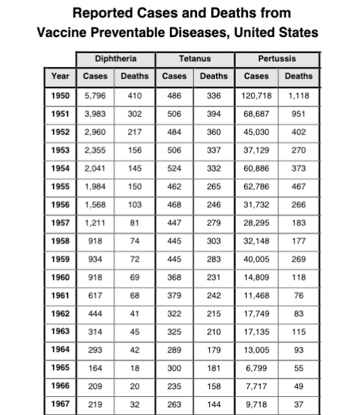 In 2018, there were 13,439 reported pertussis cases and 10 deaths.