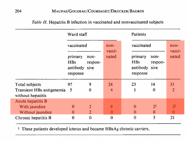 What happens when you do a vaccinated vs unvaccinated study?
