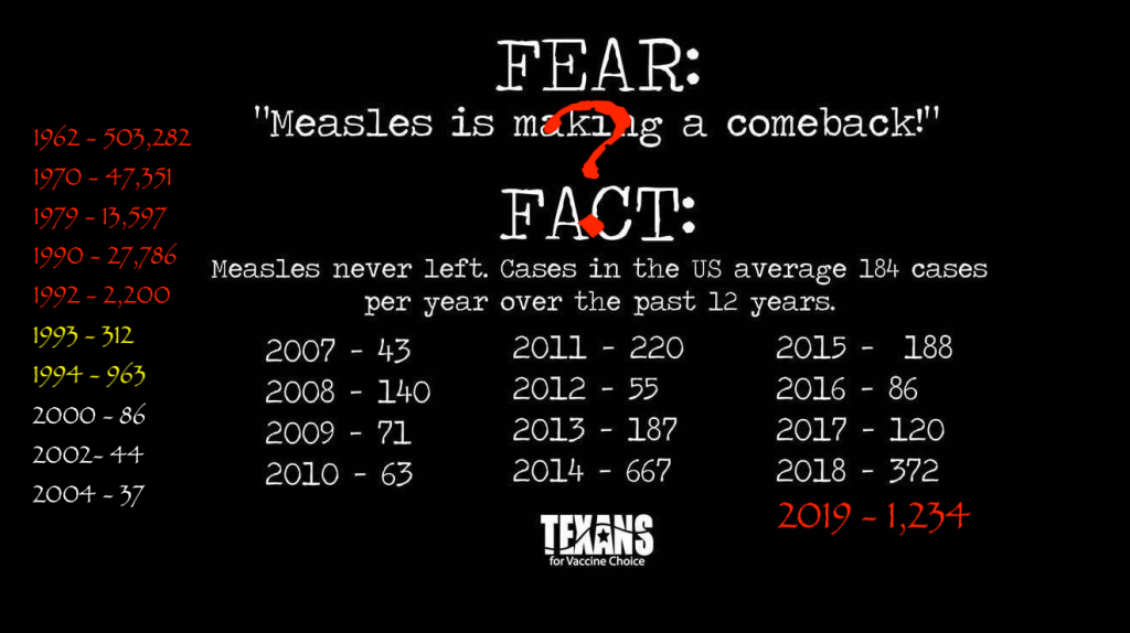 The highest number of measles cases in over 25 years? Don't call it a comeback?