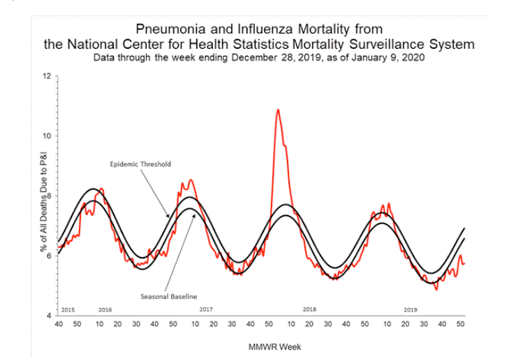 Flu mortality surveillance data is still below epidemic threshold, although it is unlikely to stay there much longer.