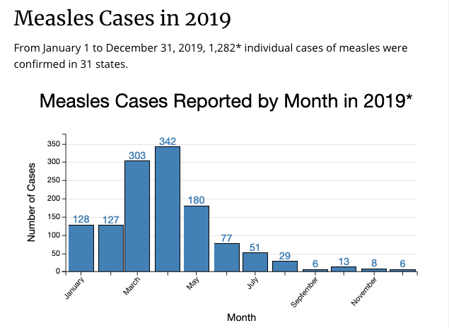 This was the most measles cases in one year since 1992!
