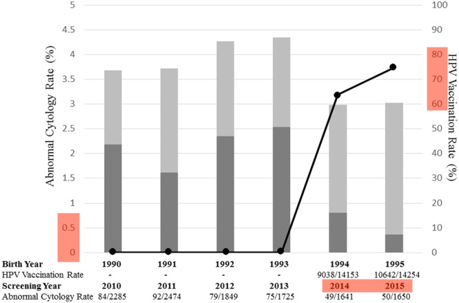 Ueda et al showed the Dynamic Changes in Japan's Prevalence of Abnormal Findings in Cervical Cervical Cytology Depending on Birth Year