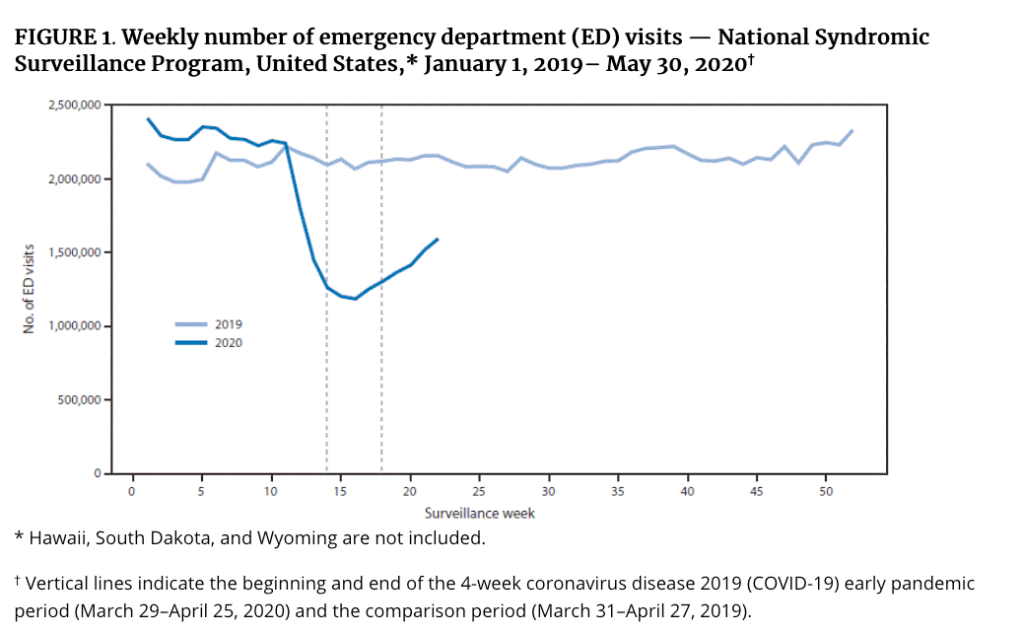 The number of ED visits decreased 42%, from a mean of 2,099,734 per week during March 31–April 27, 2019, to a mean of 1,220,211 per week during the early pandemic period of March 29–April 25, 2020. Visits declined for every age group, with the largest proportional declines in visits by children aged ≤10 years (72%) and 11–14 years (71%).
