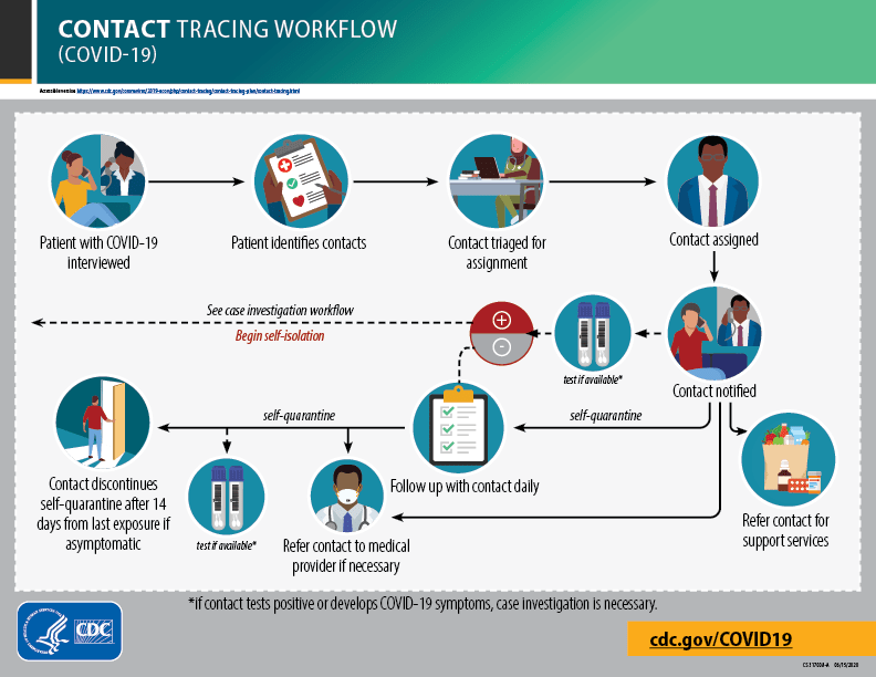 Contact tracing workflow infographic from the CDC.