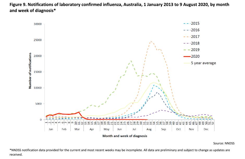 Australia hasn't had much of a flu season this year.