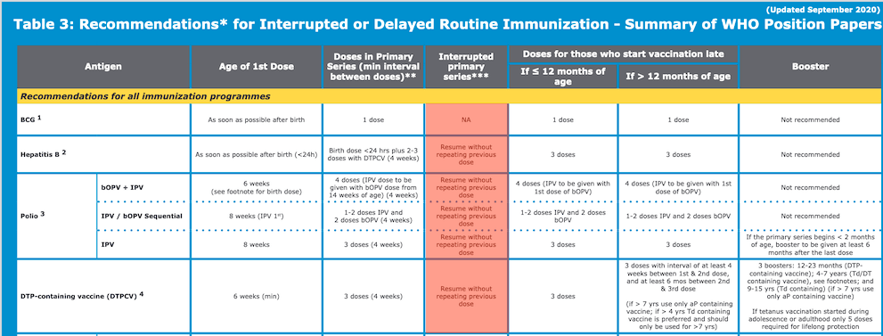 Fortunately, we rarely have to restart an immunization series because of a late dose of a vaccine.