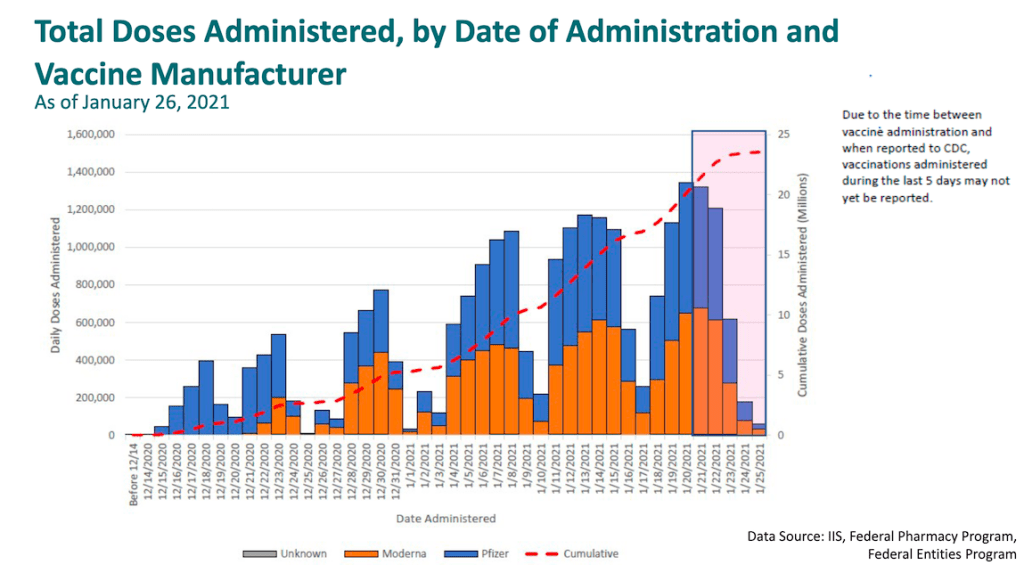 To reach our COVID-19 vaccination goals, folks are going to have to keep in mind that far fewer people are getting vaccinated on the weekends...