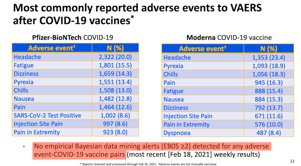 Analysis of VAERS data has also not triggered any alerts or signals.