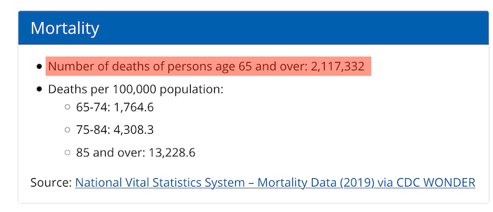 In an average year, over two million people over age 65 years die each year.