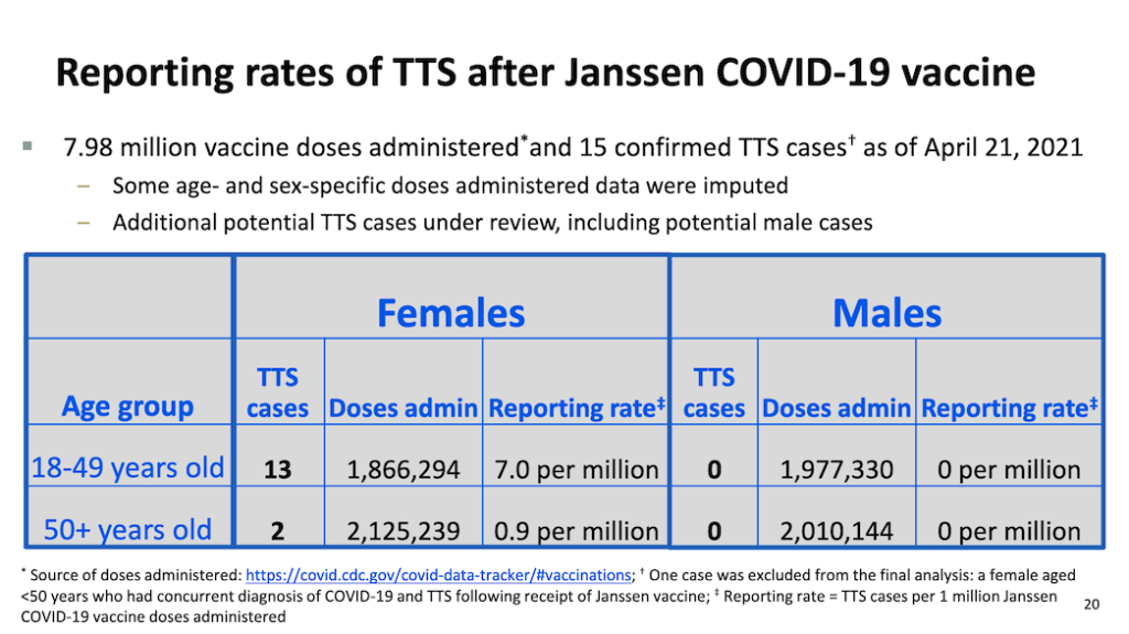 Reporting rates of blood clots after Janssen COVID-19 vaccine.