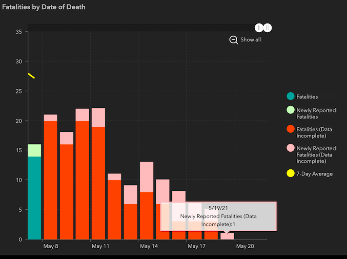 Recent data on deaths in the Texas COVID dashboard is obviously incomplete.