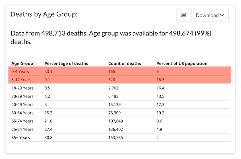 The CDC lists at least 493 pediatric COVID deaths.