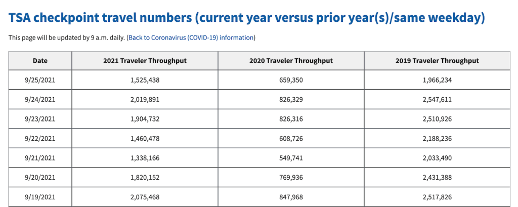 International travel is still way below pre-pandemic levels, even though domestic travel has rebounded.