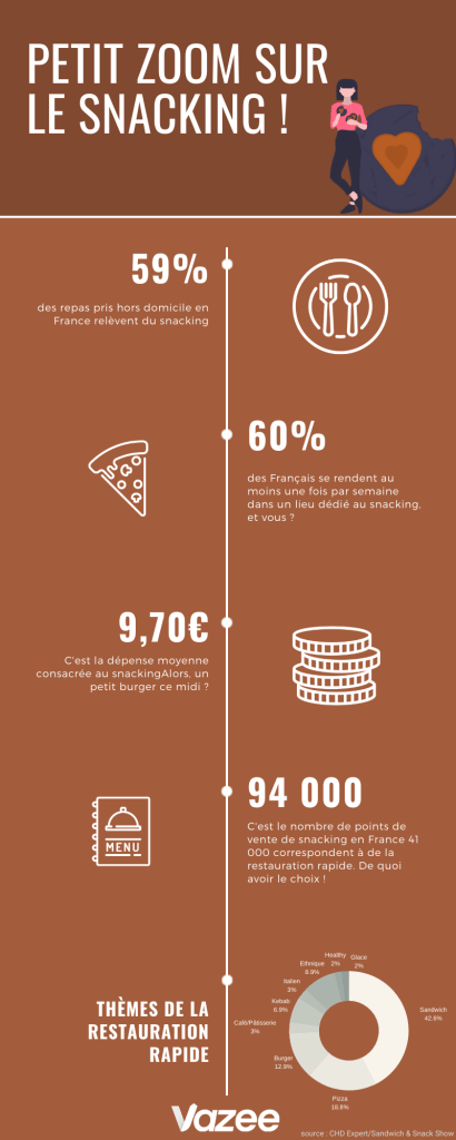 Infographie_tendance_Snacking