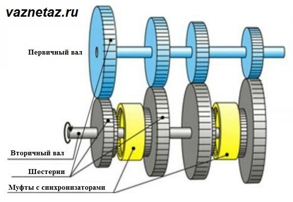 Принципиальная схема устройства двухвальной коробки передач фото