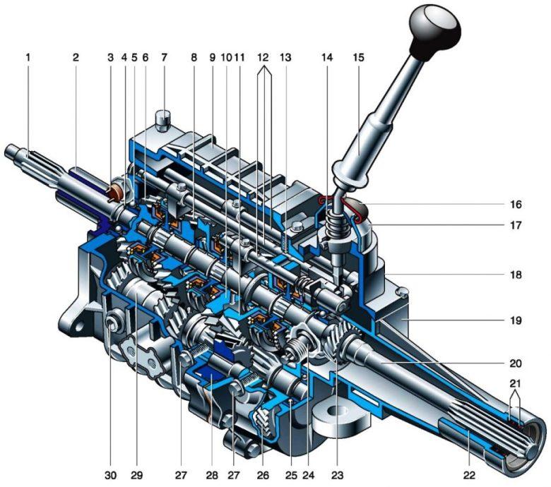 трехвальная пятиступенчатая коробка передач детальная конструкция