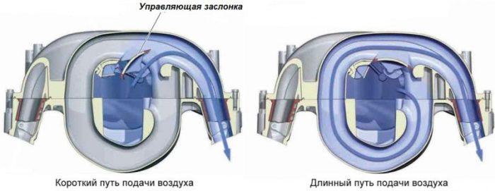 впускной коллектор с изменением геометрии с переменной длинной