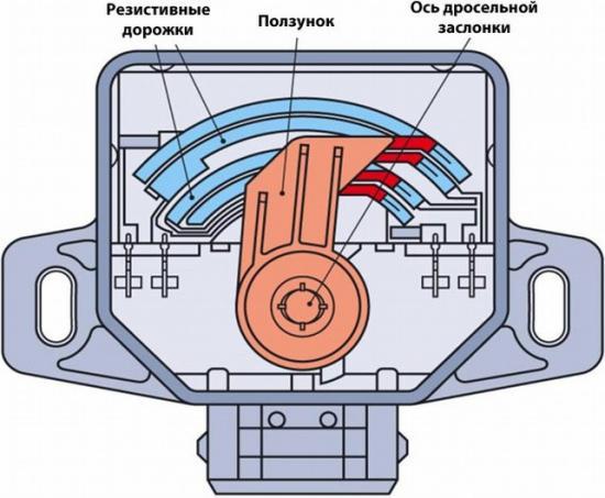 Устройство потенциометрического датчика угловых перемещений на дроссельной заслонки