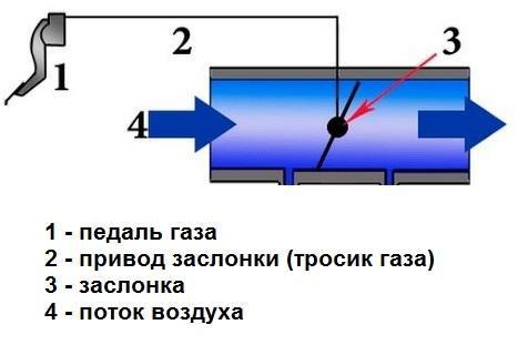 схема дроссельной заслонки