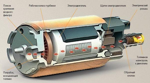 Схема работы центробежного (турбинного) бензонасоса