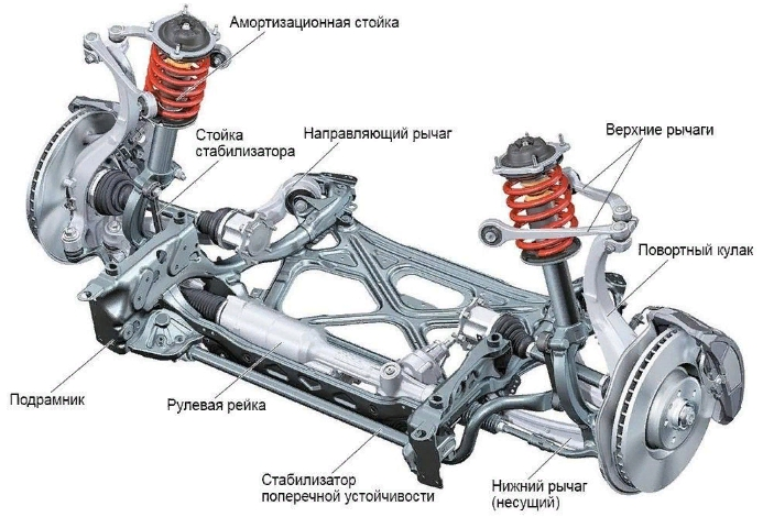 Устройство подвески автомобиля