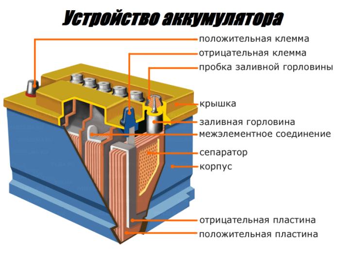 устройство аккумулятора акб