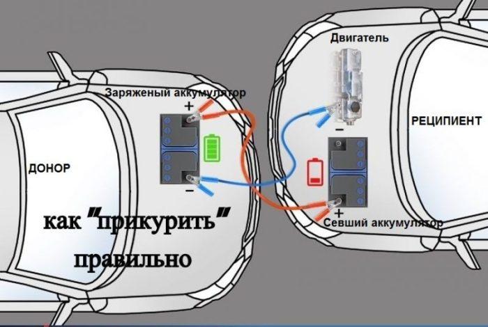 Схема прикуривания автомобиля от другого автомобиля