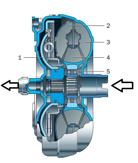устройство гидротрансформатора схема